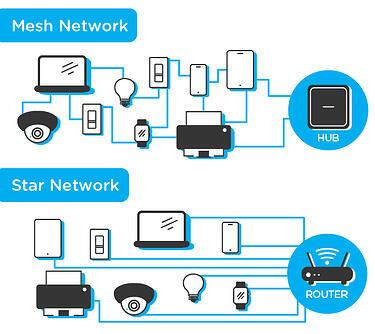 Home-Automation-Star-Network