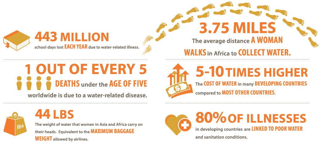 info graph about the global water crisis